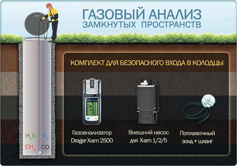Эффективное решение от Drager: Газоанализатор для работы в колодцах, Drager X-am 2500